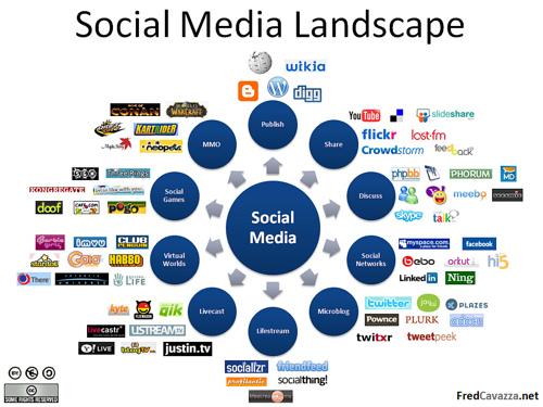 8 Media Sosial untuk Kesuksesan Personal Brand #BlogBukik