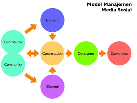 model manajemen media sosial